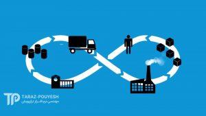 برنامه ریزی منابع سازمانی چیست؟